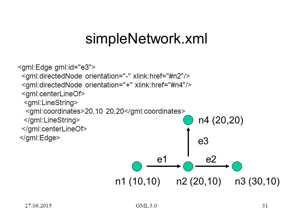 27.06.2015GML 3.031 simpleNetwork.xml 20,10 20,20 n4 (20,20) e1e2 e3 n1 (10,10)n2 (20,10)n3 (30,10)