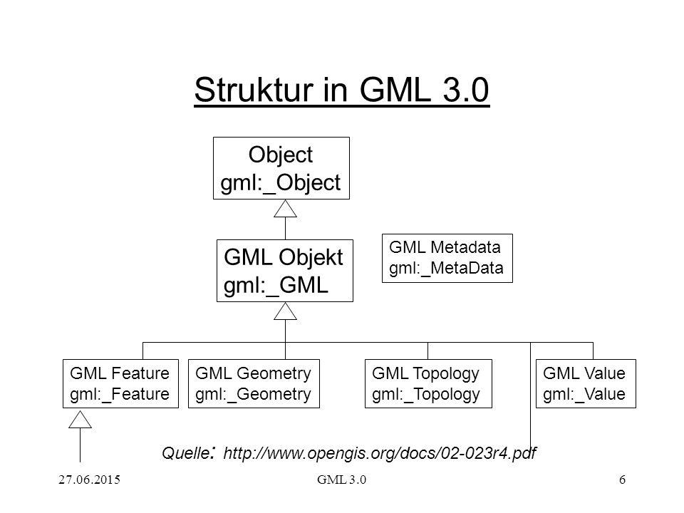 27.06.2015GML 3.06 Struktur in GML 3.0 Object gml:_Object GML Objekt gml:_GML GML Feature gml:_Feature GML Geometry gml:_Geometry GML Topology gml:_Topology GML Value gml:_Value GML Metadata gml:_MetaData Quelle : http://www.opengis.org/docs/02-023r4.pdf