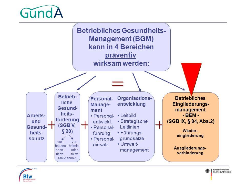 Betriebliches Gesundheits- Management (BGM) kann in 4 Bereichen präventiv wirksam werden: = +++ Ausgliederungs- verhinderung Wiederein- gliederung im