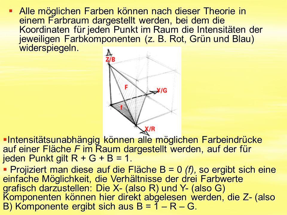  Alle möglichen Farben können nach dieser Theorie in einem Farbraum dargestellt werden, bei dem die Koordinaten für jeden Punkt im Raum die Intensitä