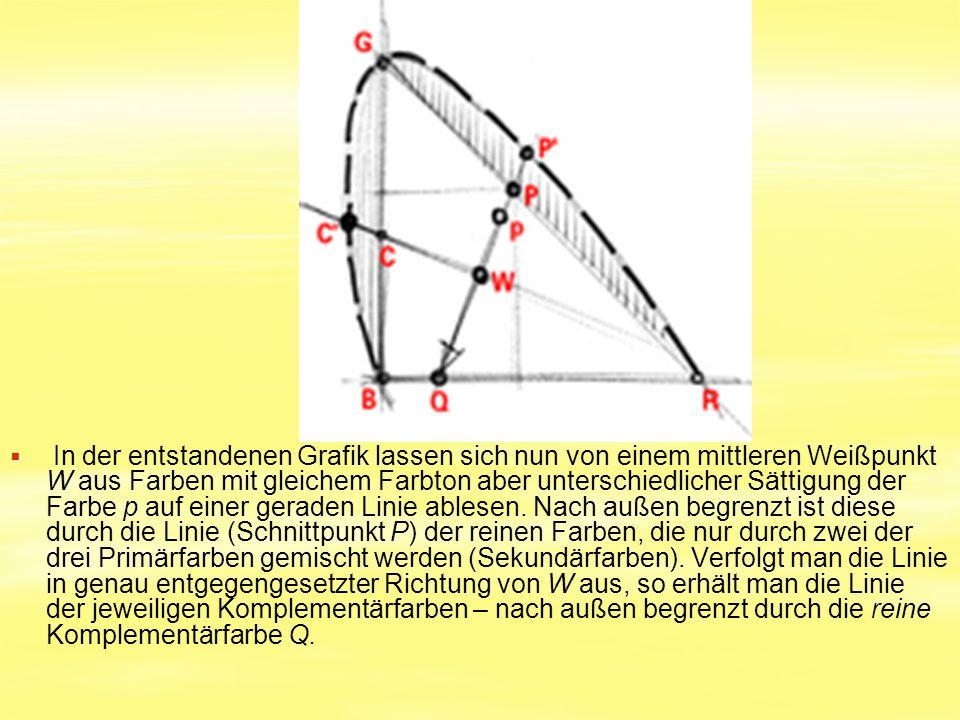   In der entstandenen Grafik lassen sich nun von einem mittleren Weißpunkt W aus Farben mit gleichem Farbton aber unterschiedlicher Sättigung der Fa