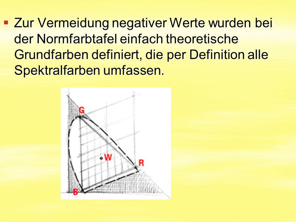 Zur Vermeidung negativer Werte wurden bei der Normfarbtafel einfach theoretische Grundfarben definiert, die per Definition alle Spektralfarben umfas