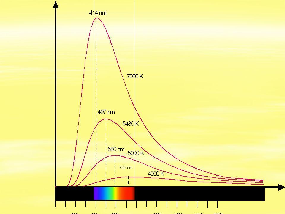  Wiensches Verschiebungsgesetz:  Die Wellenlänge des Maximums der Intensitätsverteilung eines thermischen Strahlers ist indirekt proportional zur Temperatur der Strahlungsquelle.