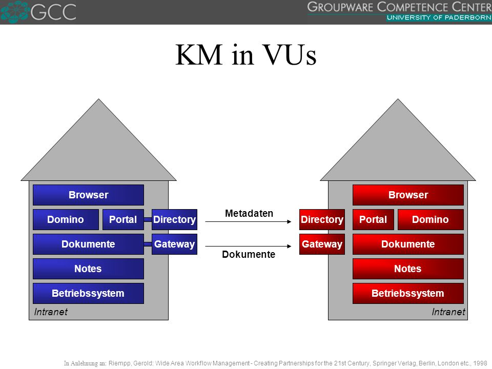 KM in VUs Betriebssystem Notes Browser Portal DokumenteGateway DirectoryDomino Betriebssystem Notes Browser Portal Dokumente Domino Gateway Directory Metadaten Dokumente Intranet In Anlehnung an: Riempp, Gerold: Wide Area Workflow Management - Creating Partnerships for the 21st Century, Springer Verlag, Berlin, London etc., 1998