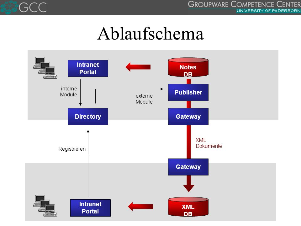 Ablaufschema DirectoryGateway Publisher Intranet Portal Notes DB interne Module Registrieren externe Module Gateway XML DB Intranet Portal XML Dokumente