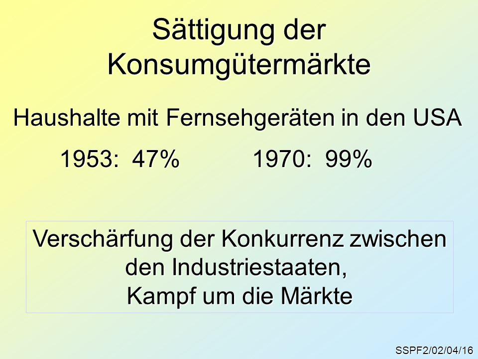 SSPF2/02/04/16 Sättigung der Konsumgütermärkte Haushalte mit Fernsehgeräten in den USA 1953: 47%1970: 99% 1953: 47%1970: 99% Verschärfung der Konkurre