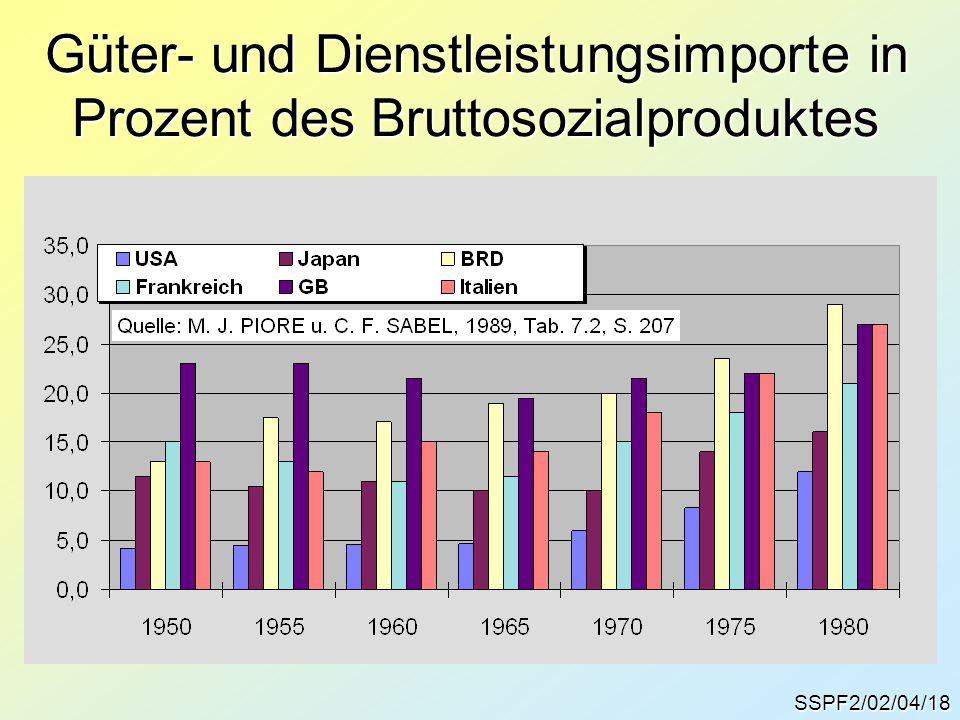 SSPF2/02/04/18 Güter- und Dienstleistungsimporte in Prozent des Bruttosozialproduktes