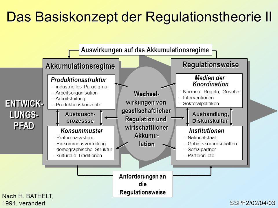 SSPF2/02/04/4 FORDISMUS Intensive Akkumulation MonopolistischeRegulation Anforderungen an die Regulationsweise Großserien- und Massenpro- duktion; Koppe- lung von Lohnan- stieg und Pro- duktivität, Ab- bau von Dis- paritäten längerfristig stabiler Ent- wicklungszu-sammenhang KRISE Produktionsstruktur Taylorismus, Produkti- vitätszunahme, Anstieg der Investitionen, stan- dardisierte Massenpro- duktion...