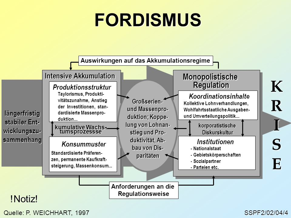 SSPF2/02/04/4 FORDISMUS Intensive Akkumulation MonopolistischeRegulation Anforderungen an die Regulationsweise Großserien- und Massenpro- duktion; Kop