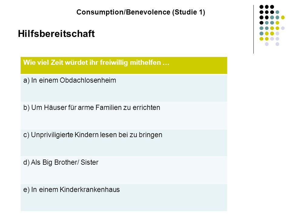 Ergebnisse Consumption/Benevolence (Studie 1)