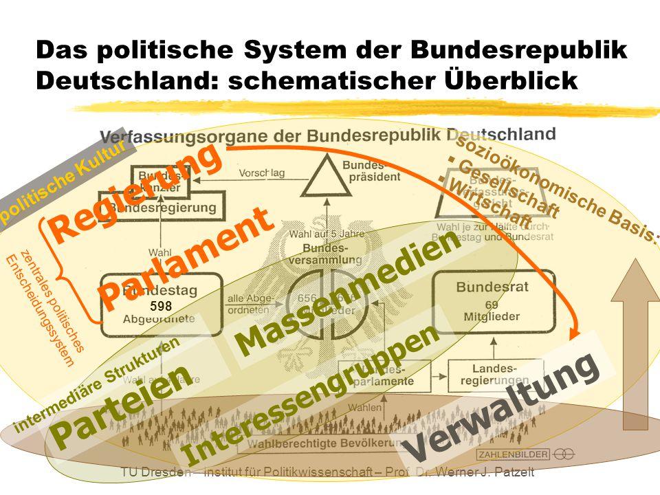 TU Dresden – Institut für Politikwissenschaft – Prof. Dr. Werner J. Patzelt