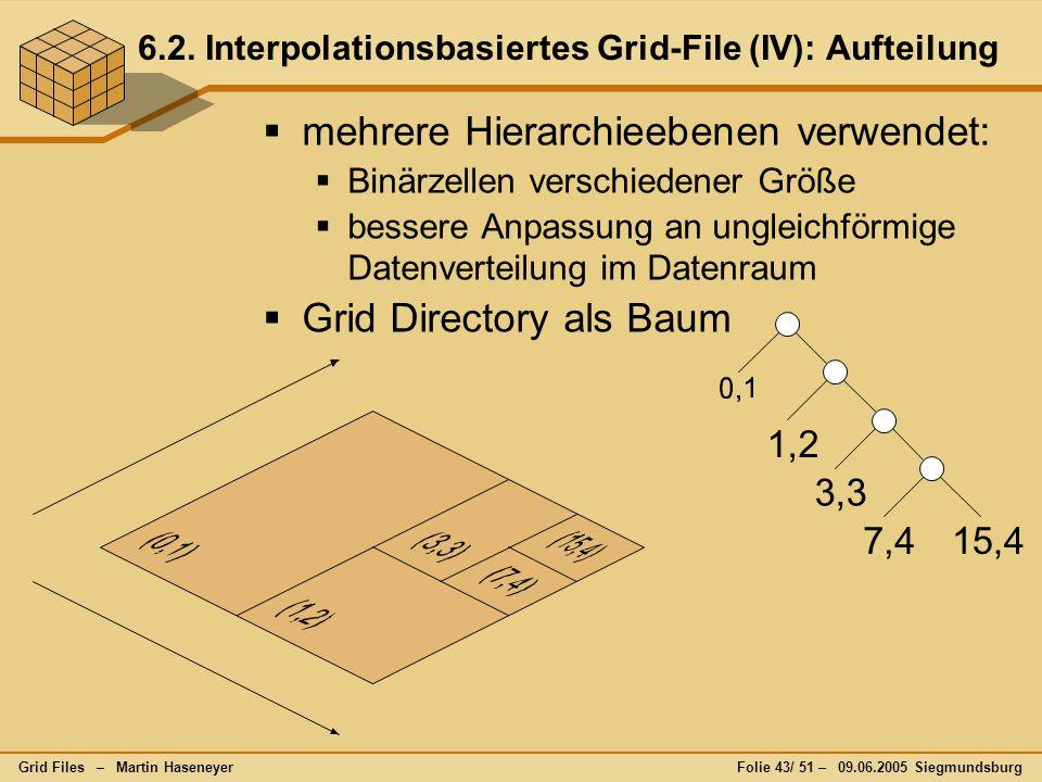 Grid Files – Martin HaseneyerFolie 43/ 51 – 09.06.2005 Siegmundsburg 6.2. Interpolationsbasiertes Grid-File (IV): Aufteilung  mehrere Hierarchieebene