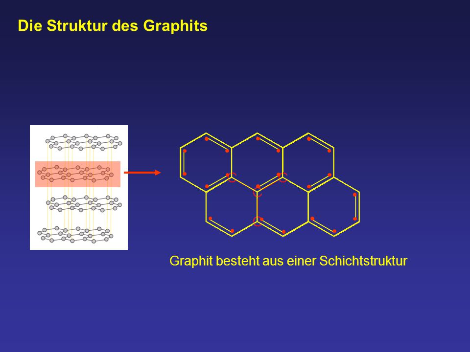 Metallbindung Die Valenzelektronen der Metall-Atome können sich frei im Gitter bewegen Graphit Pro Kohlenstoff-Atom kann sich jeweils ein Valenzelektron frei in der Schicht bewegen.