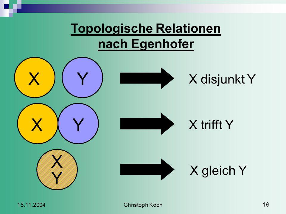 Christoph Koch 19 15.11.2004 Topologische Relationen nach Egenhofer XY X Y XY C X disjunkt Y C X trifft Y C X gleich Y