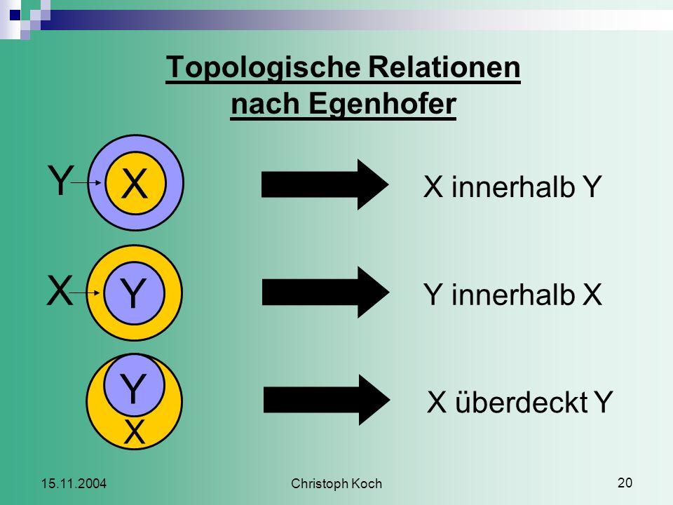 Christoph Koch 20 15.11.2004 Topologische Relationen nach Egenhofer C X innerhalb Y C Y innerhalb X C X überdeckt Y X Y Y X Y X