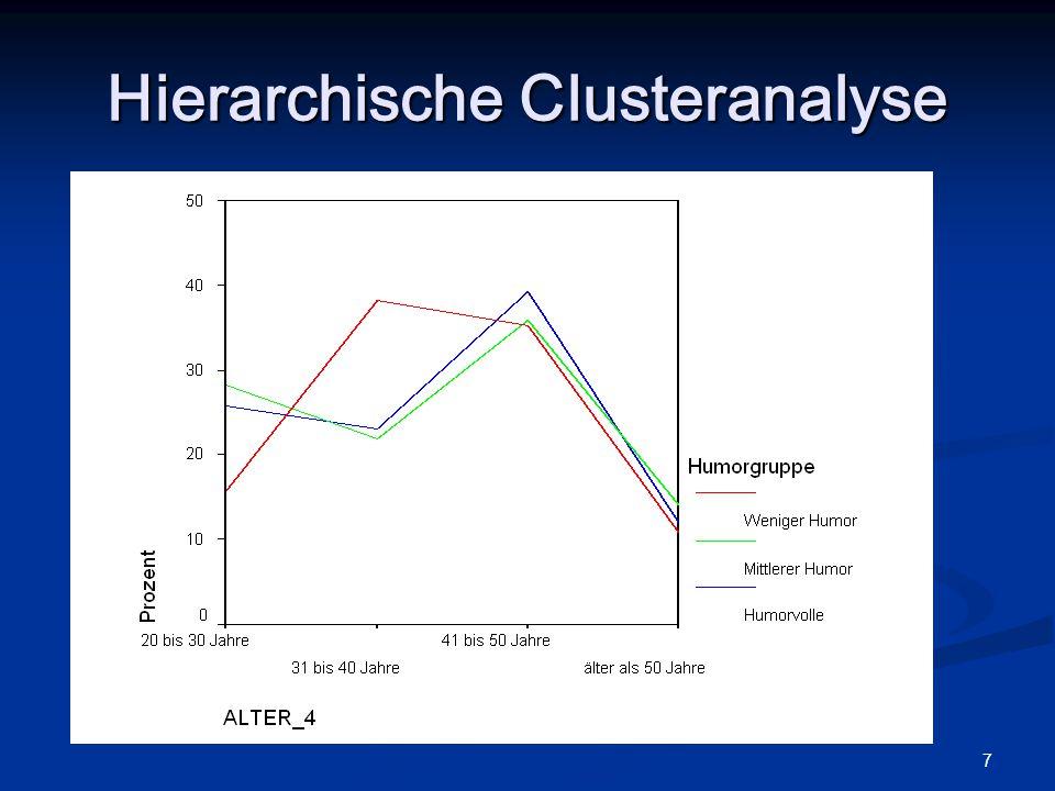 7 Hierarchische Clusteranalyse
