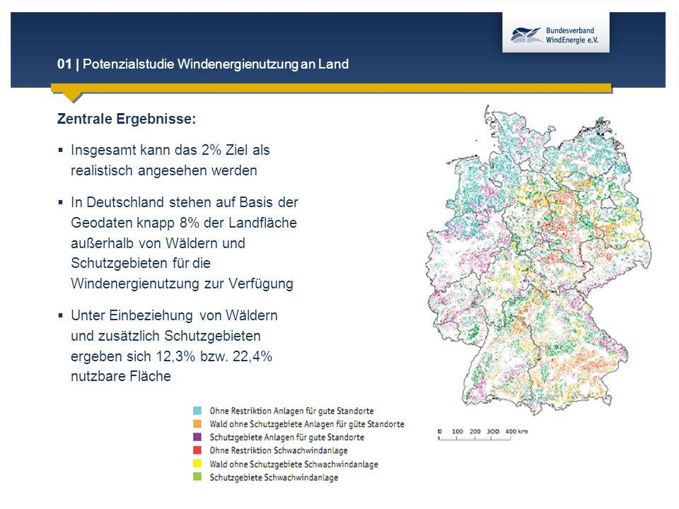 01 | Potenzialstudie Windenergienutzung an Land Zentrale Ergebnisse:  Insgesamt kann das 2% Ziel als realistisch angesehen werden  In Deutschland st