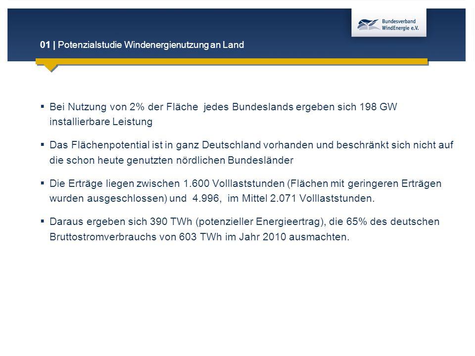 01 | Potenzialstudie Windenergienutzung an Land  Bei Nutzung von 2% der Fläche jedes Bundeslands ergeben sich 198 GW installierbare Leistung  Das Fl