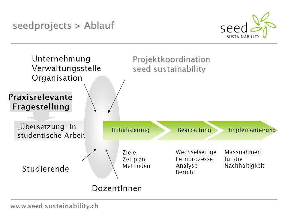 """www.seed-sustainability.ch """"Übersetzung"""" in studentische Arbeit Initialisierung Bearbeitung Implementierung DozentInnen Studierende Projektkoordinatio"""
