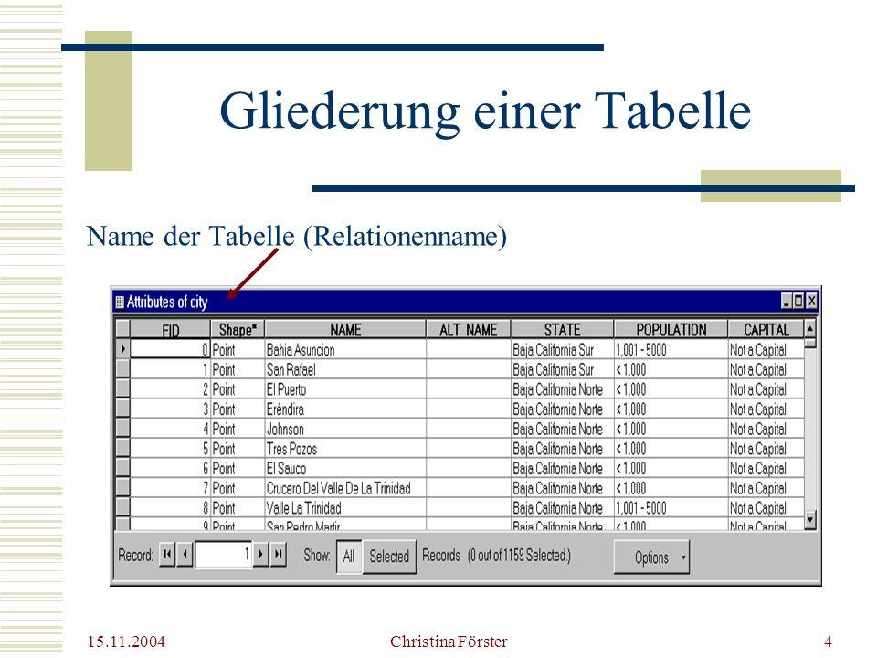 15.11.2004 Christina Förster4 Gliederung einer Tabelle Name der Tabelle (Relationenname)