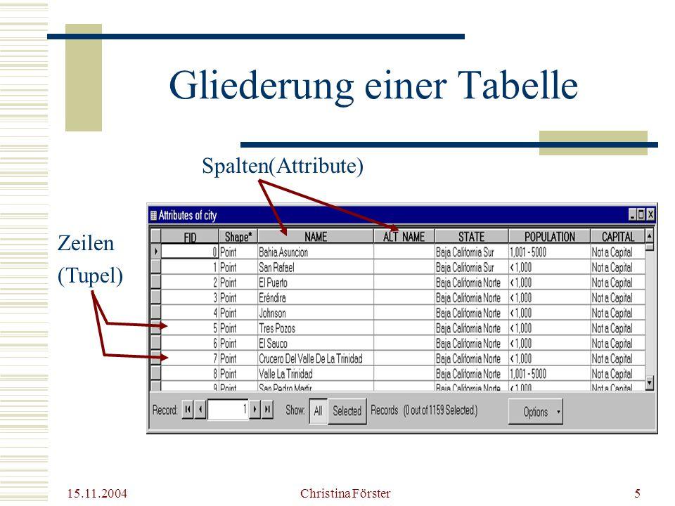 15.11.2004 Christina Förster5 Gliederung einer Tabelle Spalten(Attribute) Zeilen (Tupel)