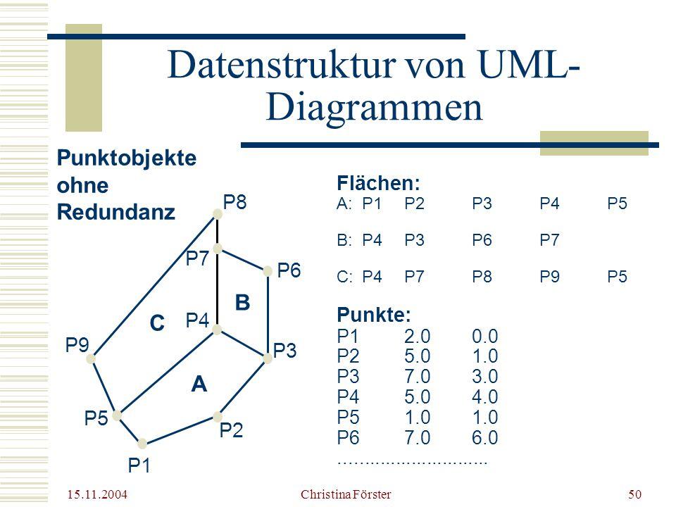 15.11.2004 Christina Förster50 Datenstruktur von UML- Diagrammen Flächen: A: P1P2P3P4P5 B: P4 P3 P6 P7 C: P4P7 P8 P9P5 Punkte: P12.00.0 P25.01.0 P37.03.0 P45.04.0 P51.01.0 P67.06.0.............................