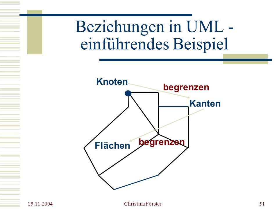 15.11.2004 Christina Förster51 Beziehungen in UML - einführendes Beispiel Flächen Knoten Kanten begrenzen