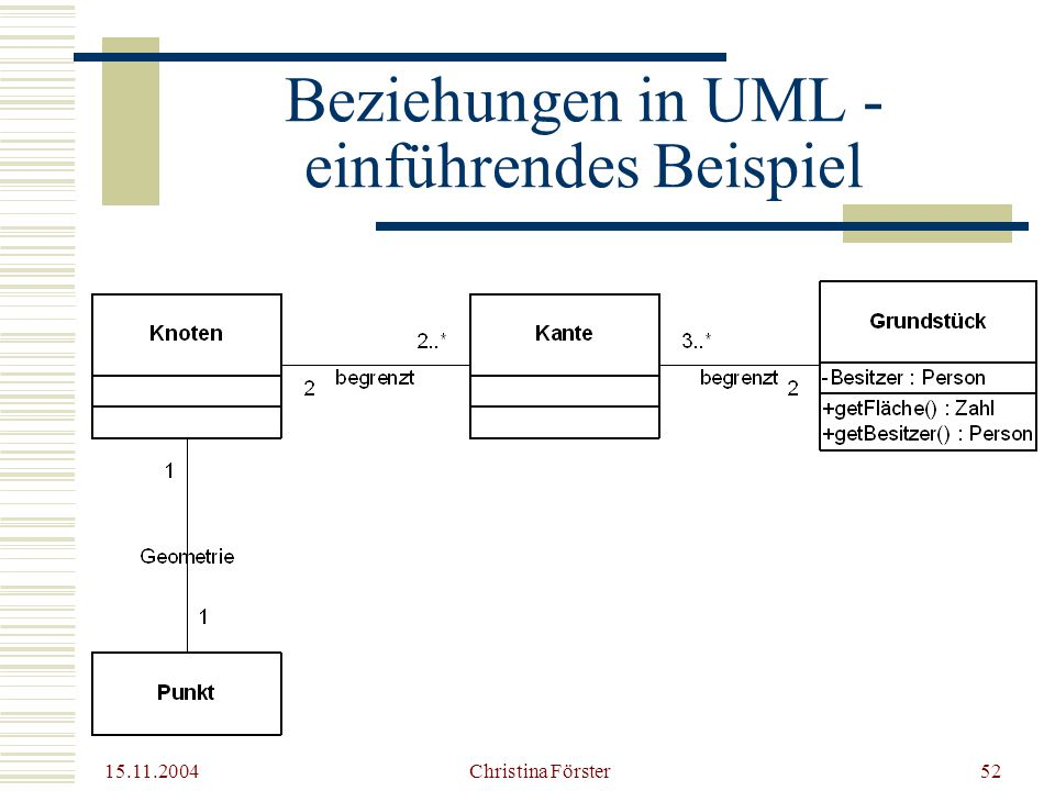 15.11.2004 Christina Förster52 Beziehungen in UML - einführendes Beispiel