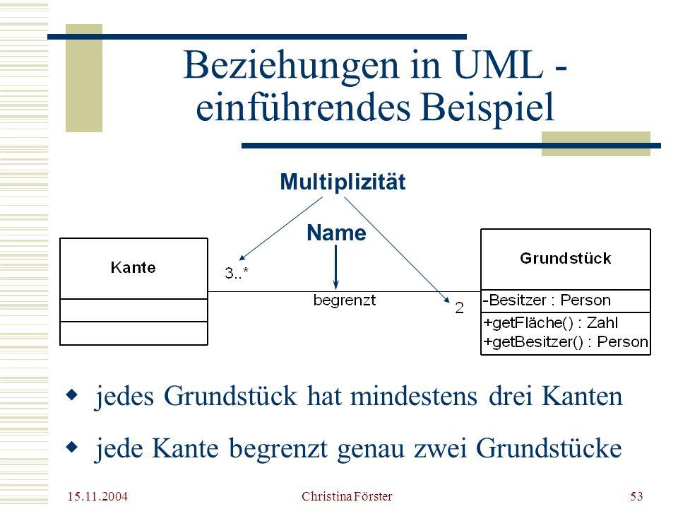 15.11.2004 Christina Förster53  jedes Grundstück hat mindestens drei Kanten  jede Kante begrenzt genau zwei Grundstücke Beziehungen in UML - einführendes Beispiel Multiplizität Name