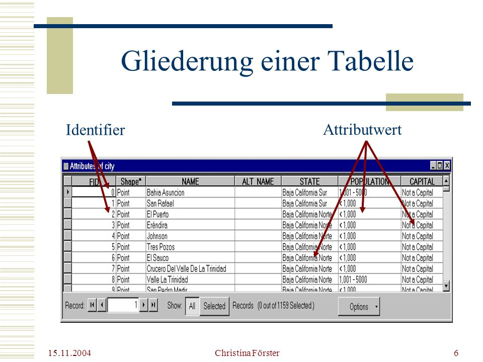 15.11.2004 Christina Förster6 Gliederung einer Tabelle Identifier Attributwert