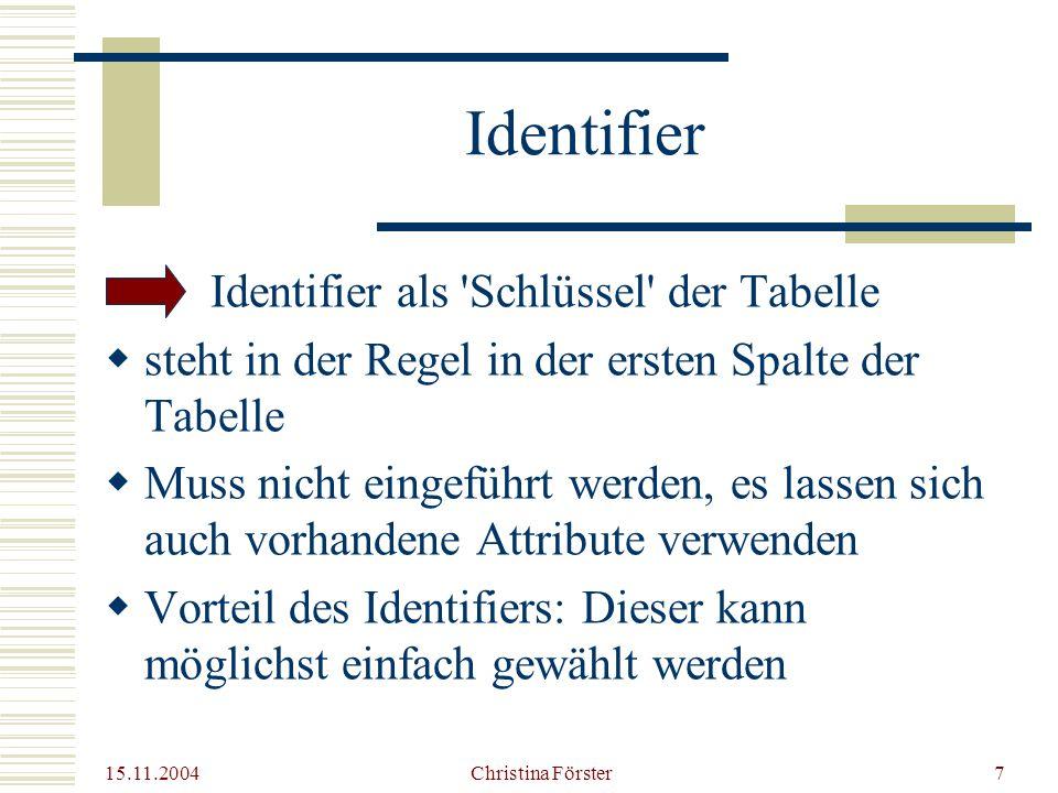 15.11.2004 Christina Förster7 Identifier Identifier als Schlüssel der Tabelle  steht in der Regel in der ersten Spalte der Tabelle  Muss nicht eingeführt werden, es lassen sich auch vorhandene Attribute verwenden  Vorteil des Identifiers: Dieser kann möglichst einfach gewählt werden