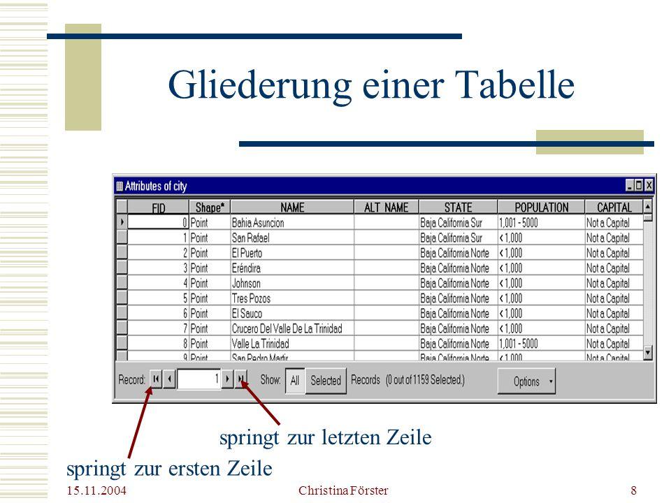 15.11.2004 Christina Förster8 Gliederung einer Tabelle springt zur ersten Zeile springt zur letzten Zeile
