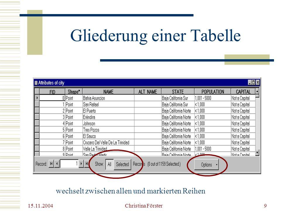 15.11.2004 Christina Förster9 Gliederung einer Tabelle wechselt zwischen allen und markierten Reihen