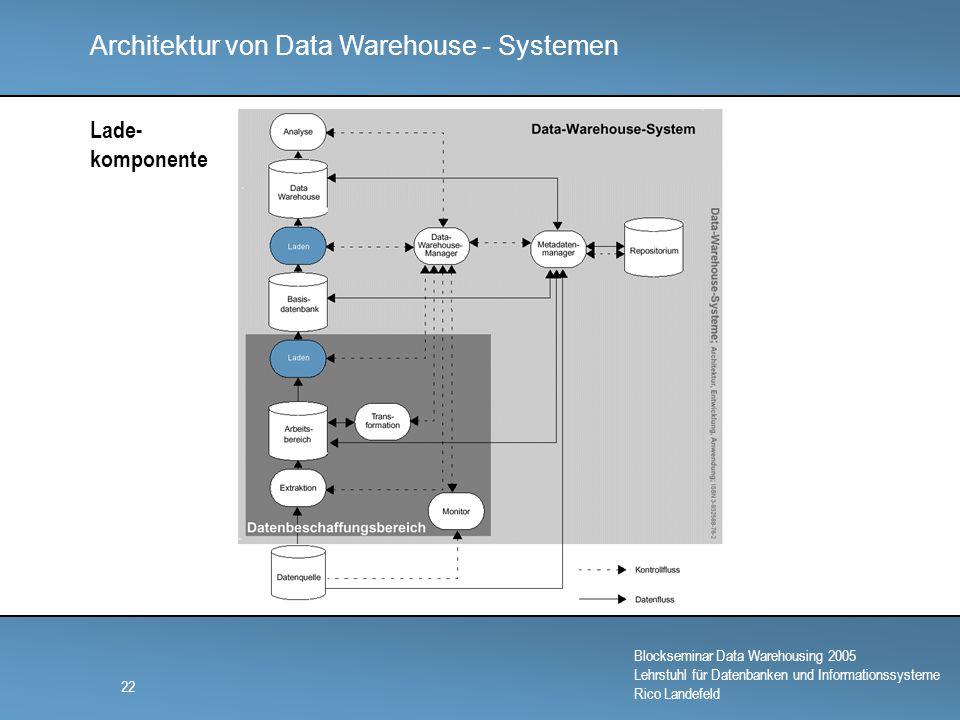 Architektur von Data Warehouse - Systemen Blockseminar Data Warehousing 2005 Lehrstuhl für Datenbanken und Informationssysteme Rico Landefeld 22 Lade- komponente