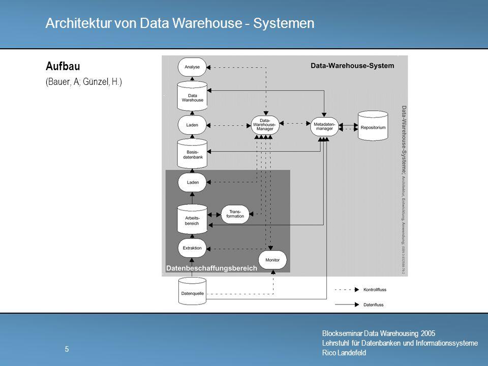 Architektur von Data Warehouse - Systemen Blockseminar Data Warehousing 2005 Lehrstuhl für Datenbanken und Informationssysteme Rico Landefeld 6 Data Warehouse Manager