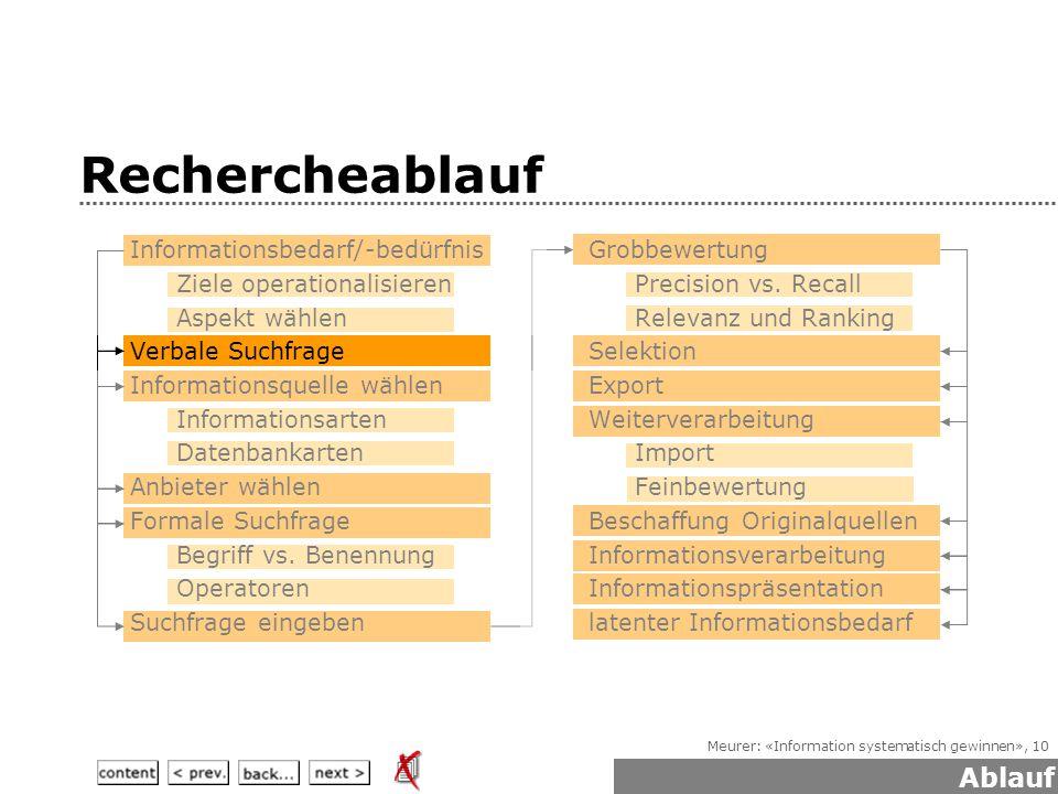 Meurer: «Information systematisch gewinnen», 10 Rechercheablauf Ablauf  Informationsbedarf/-bedürfnis Ziele operationalisieren Aspekt wählen  Verbale Suchfrage  Informationsquelle wählen Informationsarten Datenbankarten  Anbieter wählen  Formale Suchfrage Begriff vs.