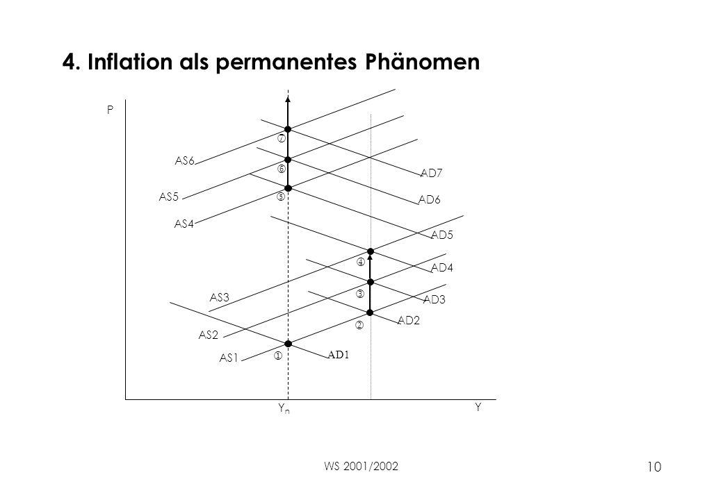 WS 2001/2002 10 4. Inflation als permanentes Phänomen    Y P YnYn AS1 AS2 AD1 AD4 AD2 AD5 AD3 AD7 AD6 AS3 AS4 AS5 AS6  