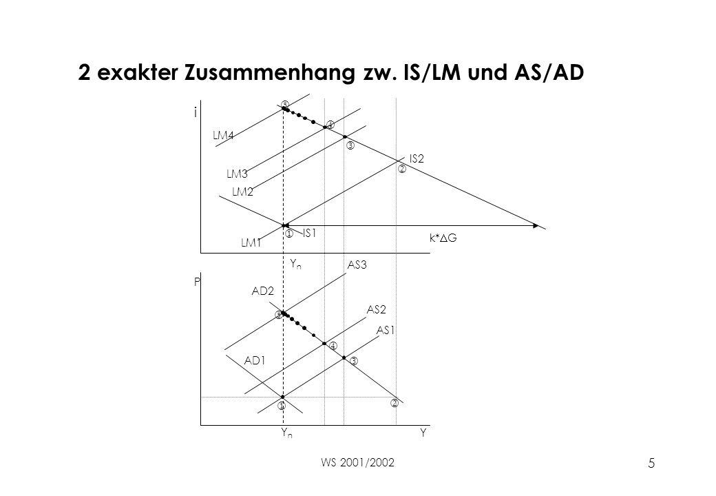 WS 2001/2002 5 2 exakter Zusammenhang zw. IS/LM und AS/AD       IS1 Y P i YnYn YnYn IS2 LM1 LM2 LM3 LM4 AS1 AS2 AS3 AD1 AD2 k*  G