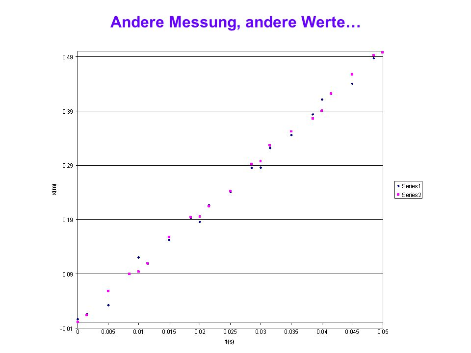 Andere Messung, andere Werte…