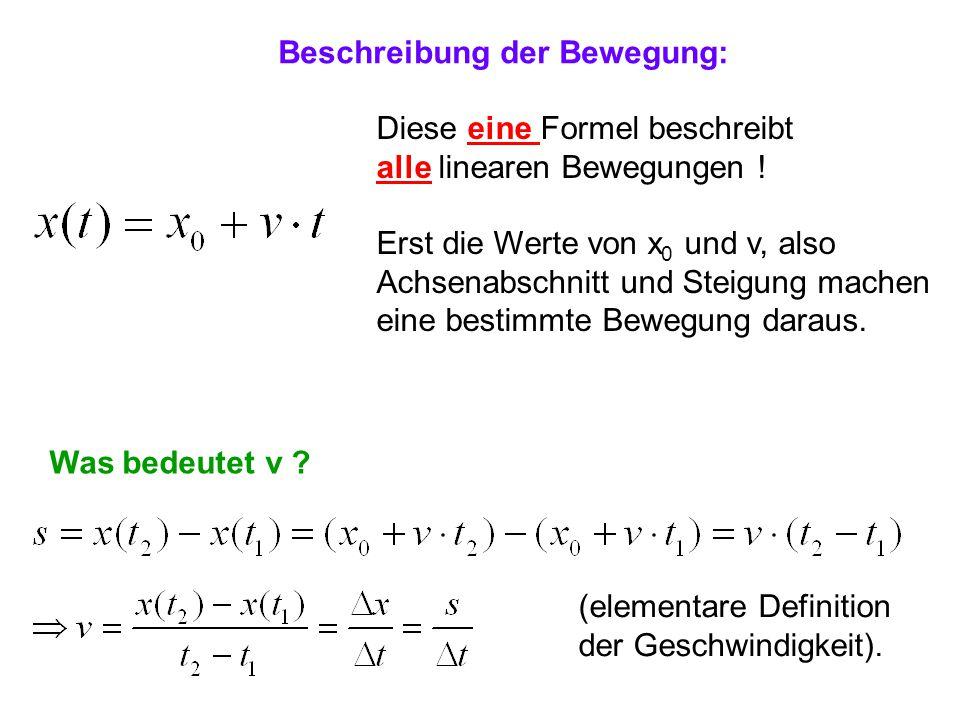 Beschreibung der Bewegung: Diese eine Formel beschreibt alle linearen Bewegungen ! Erst die Werte von x 0 und v, also Achsenabschnitt und Steigung mac