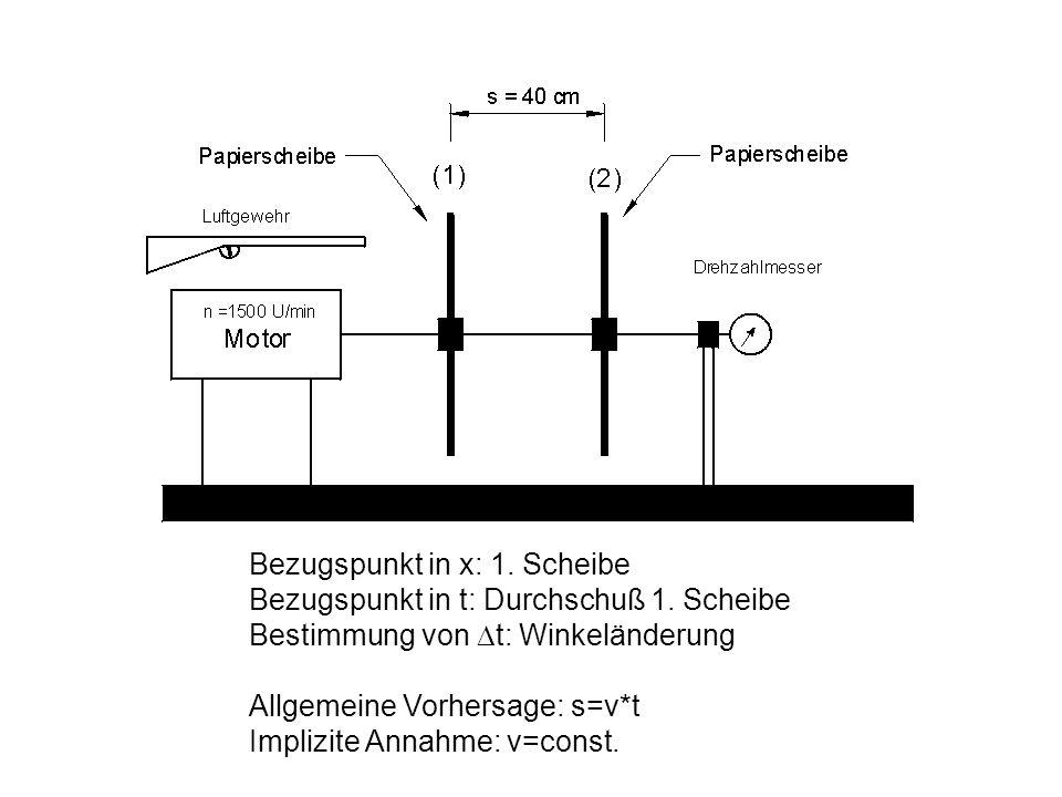 Beschreibung der Bewegung: Diese eine Formel beschreibt alle linearen Bewegungen .