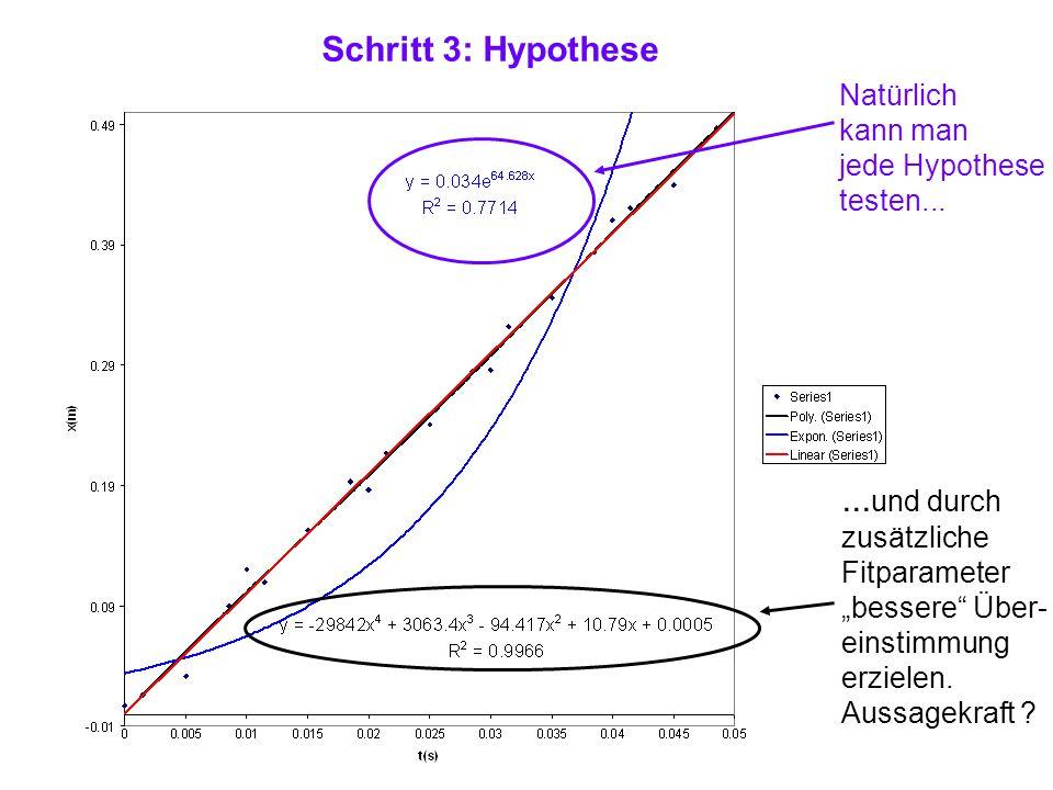 """Schritt 3: Hypothese Natürlich kann man jede Hypothese testen...... und durch zusätzliche Fitparameter """"bessere"""" Über- einstimmung erzielen. Aussagekr"""