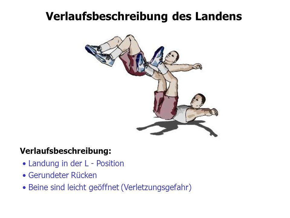 Verlaufsbeschreibung des Landens Verlaufsbeschreibung: Landung in der L - Position Gerundeter Rücken Beine sind leicht geöffnet (Verletzungsgefahr)
