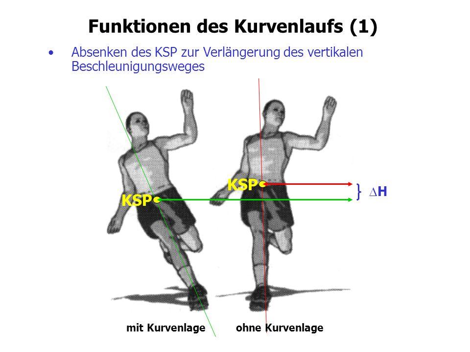 Funktionen des Kurvenlaufs (1) Absenken des KSP zur Verlängerung des vertikalen Beschleunigungsweges HH KSP mit Kurvenlageohne Kurvenlage