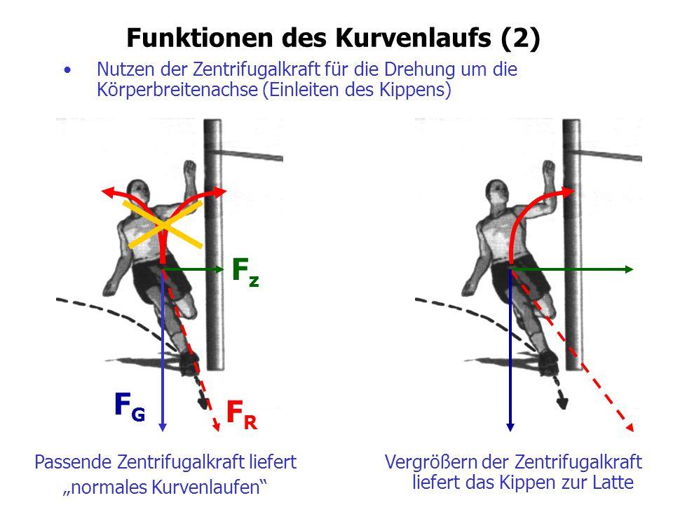 """Funktionen des Kurvenlaufs (2) Passende Zentrifugalkraft liefert """"normales Kurvenlaufen"""" FzFz Vergrößern der Zentrifugalkraft liefert das Kippen zur L"""