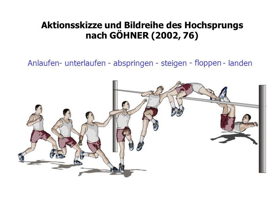 Aktionsskizze und Bildreihe des Hochsprungs nach GÖHNER (2002, 76) Anlaufen- unterlaufen- abspringen- steigen - floppen - landen
