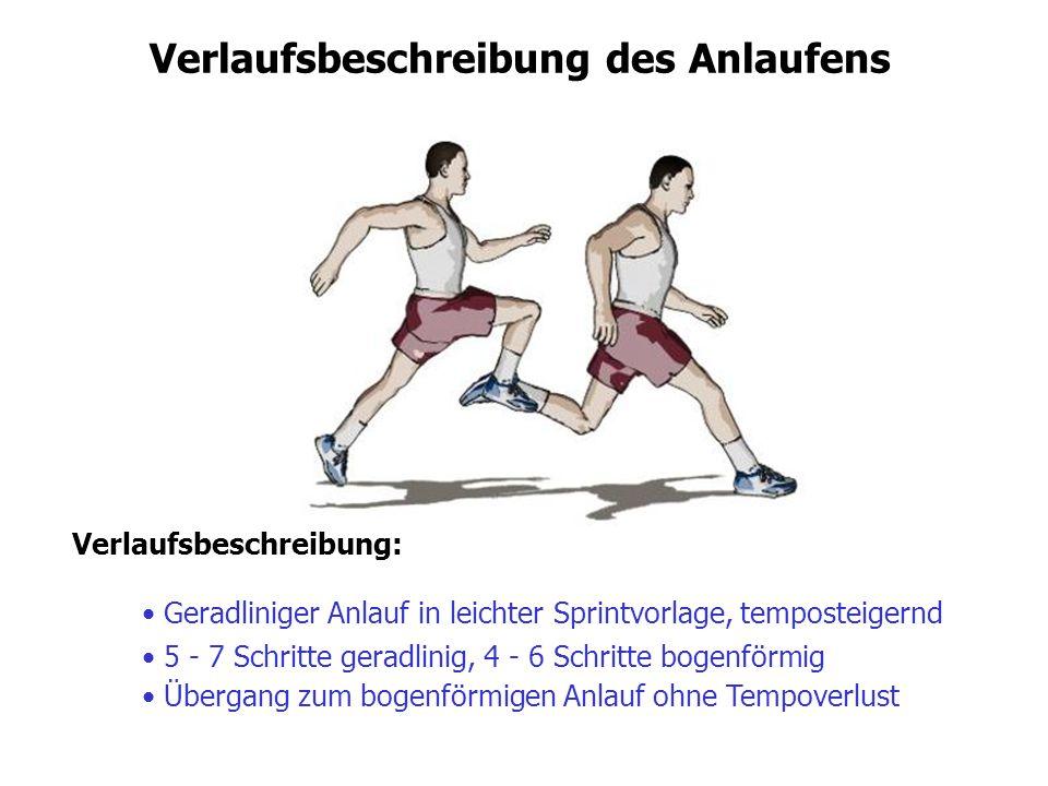 Verlaufsbeschreibung des Anlaufens Geradliniger Anlauf in leichter Sprintvorlage, temposteigernd Verlaufsbeschreibung: 5 - 7 Schritte geradlinig, 4 -