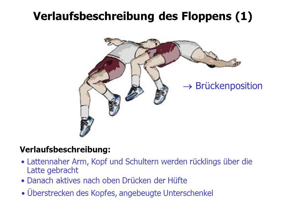 Verlaufsbeschreibung des Floppens (1) Verlaufsbeschreibung: Lattennaher Arm, Kopf und Schultern werden rücklings über die Latte gebracht Danach aktive