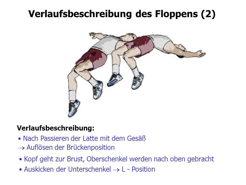 Verlaufsbeschreibung des Floppens (2) Verlaufsbeschreibung: Nach Passieren der Latte mit dem Gesäß  Auflösen der Brückenposition Kopf geht zur Brust,