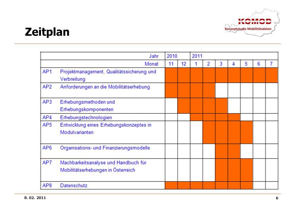 8. 02. 2011 6 Zeitplan